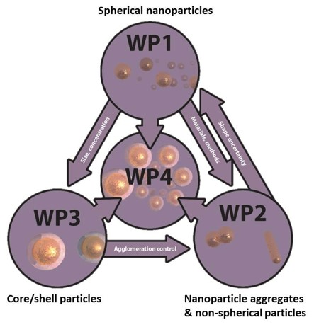Diagram of combined Innanopart workpackages
